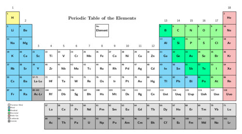 97 periodic table of elements no names names periodic table names no periodic of table elements symbols table shows the only the elements for the urtaz Image collections