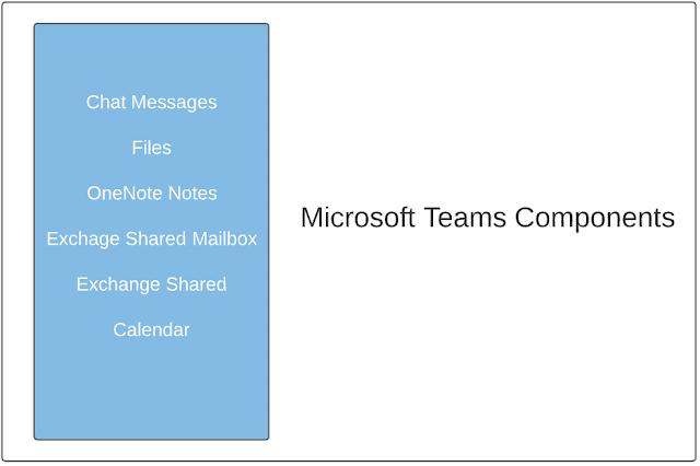 Backup Microsoft Teams Chat with Afi