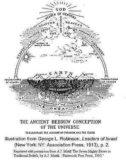 Heavens and Earth according to ancient Hebrews