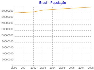Brasil - População