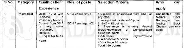 Pradhan Mantri Bhartiya Jan Aushadhi Kendras (PMBJAKs) Pharmacist Jobs.