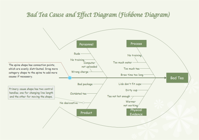 bad tea cause and effect diagram