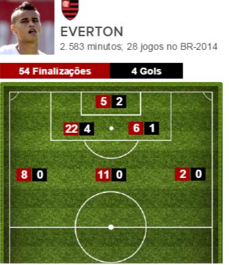 Finalizações de Everton pelo Flamengo no Brasileirão-2014 (Foto: GloboEsporte.com)