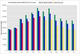Existing Home Sales forecast