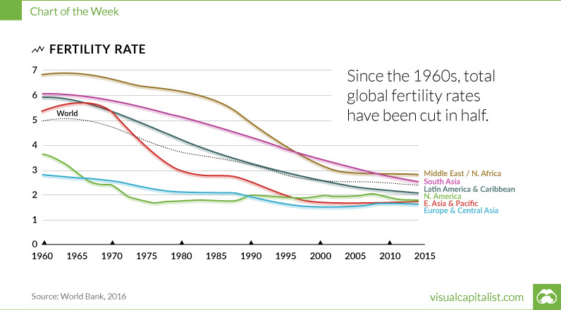 Global Fertility Rates