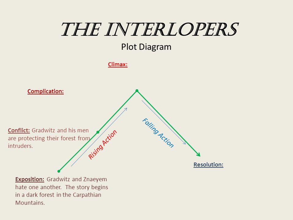The+Interlopers+Plot+Diagram