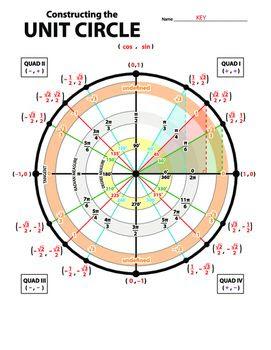 1000+ ideas about Tan Unit Circle on Pinterest   Trigonometry ...
