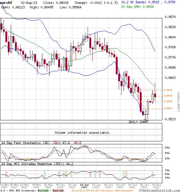 Euro/Swiss Franc (FOREX:EURCHF)