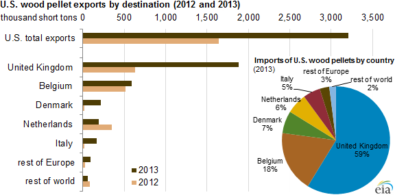 graph of U.S. wood pellet exports by destination, as explained in the article text