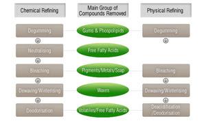 Oil Refining Plant Technology