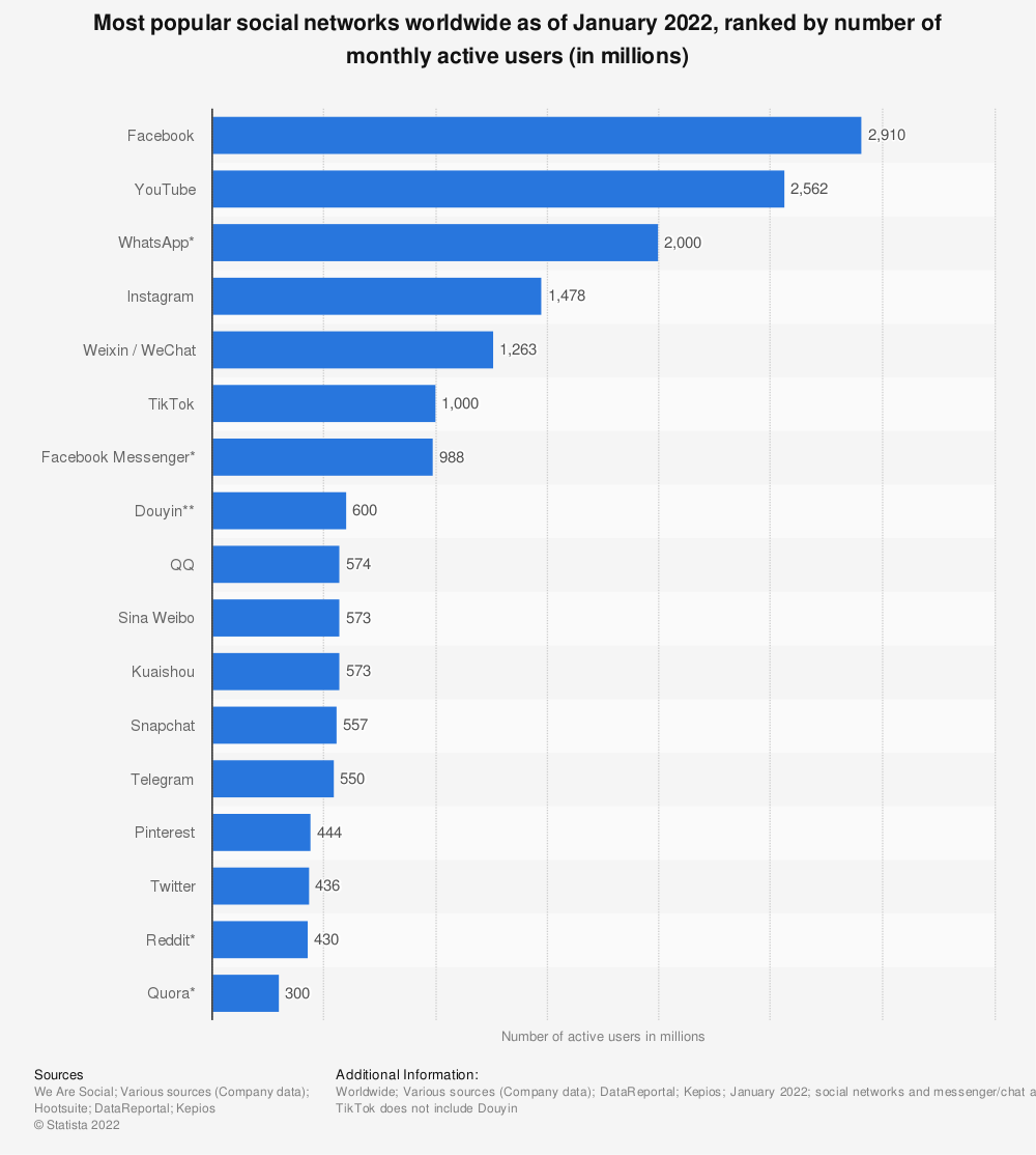 Statistic: Leading social networks worldwide as of January 2015, ranked by number of active users (in millions) | Statista