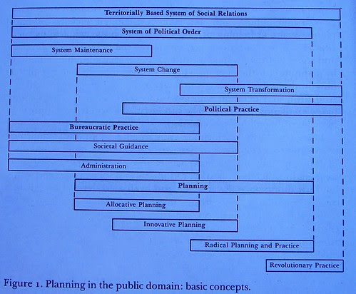 Basic Concepts, Planning in the Public Domain