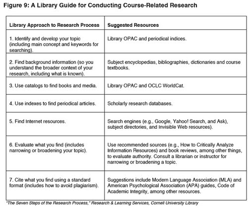 Cornell library guid to course relatd research http://projectinfolit.org/pdfs/PIL_Fall2009_Year1Report_12_2009.pdf