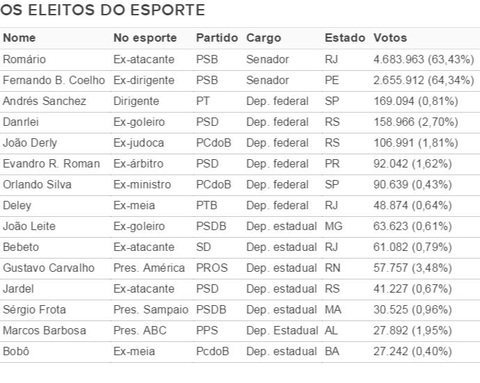 Tabela eleitos candidatos eleição 2014 (Foto: GloboEsporte.com)