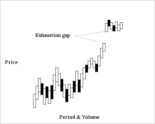 Exhaustion Gap