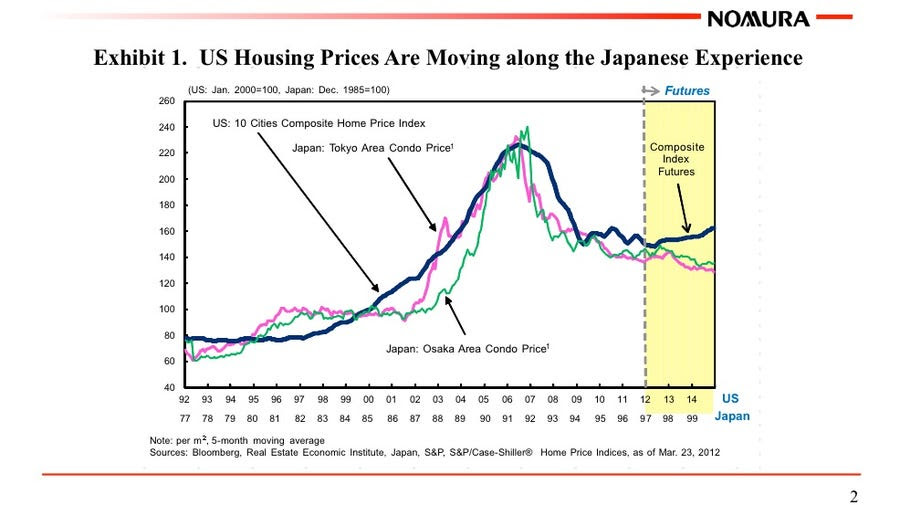 Housing is looking very Japanese