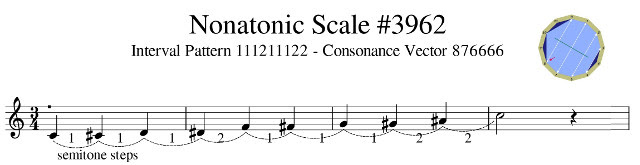 example nonatone scale on tonic note C showing interval transitions