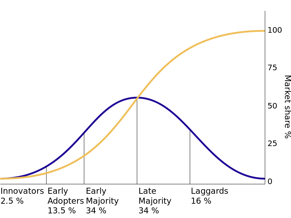 Diffusion of ideas.svg