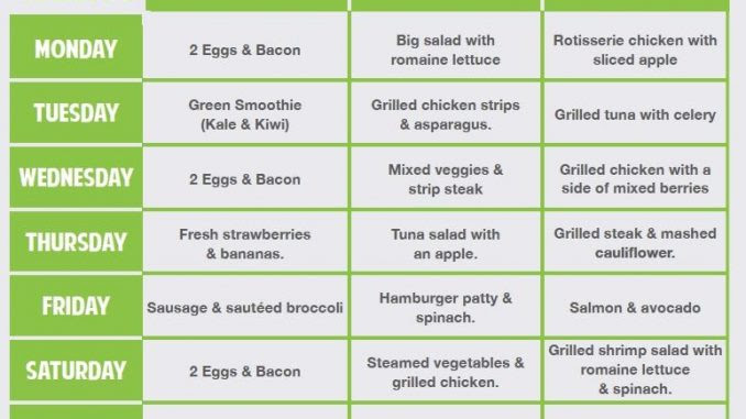 Images Collection Of Keto Diet Keto Diet Chart For Weight Loss