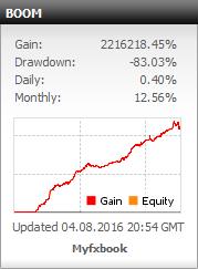 profit konsisten boom