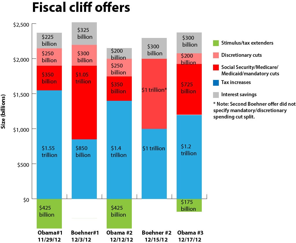 fiscal plans