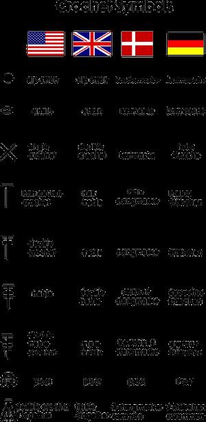 crochets symbols 4 languages