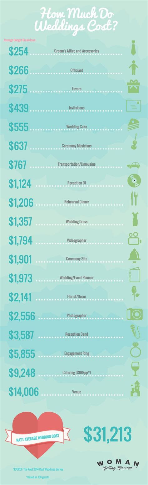 Best Wedding Budget Checklist ideas on Pinterest   Wedding