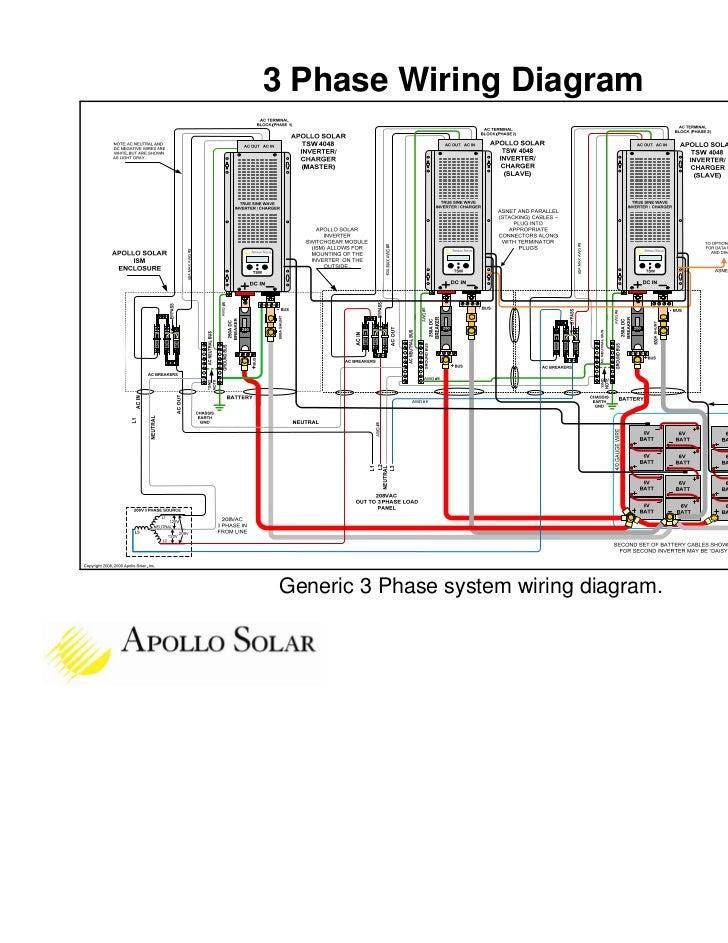 3 Phase Solar Inverter Wiring Diagram Full Hd Version Wiring Diagram Ssadm Diagram Lrpol Fr