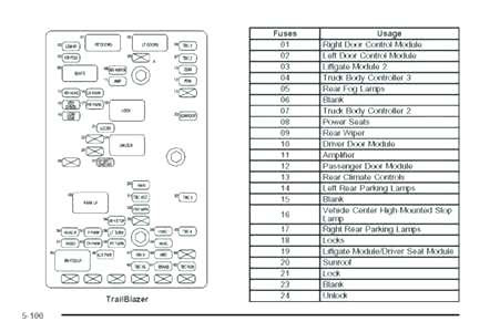 Trailblazer Fuse Box Wiring Diagram Docs Docs Saleebalocchi It