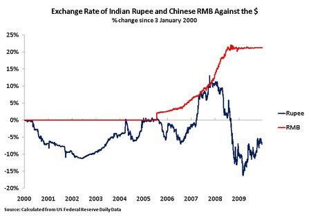 10 01 06 Rupee, Yuan 2000