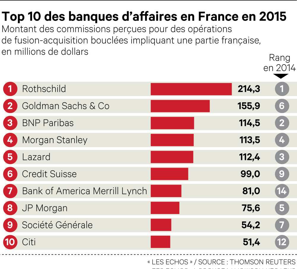 Banques top 10 en 2015