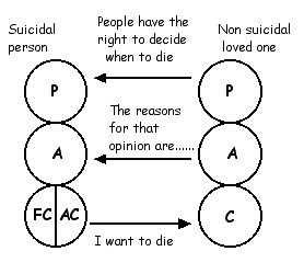 Suicide relationship 2