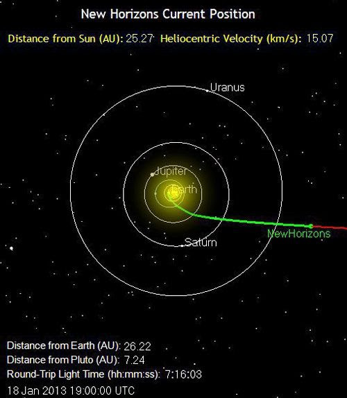 The green line marks the path traveled by the New Horizons spacecraft as of 11:00 AM, Pacific Standard Time, on January 18, 2013. It is 2.4 billion miles from Earth.