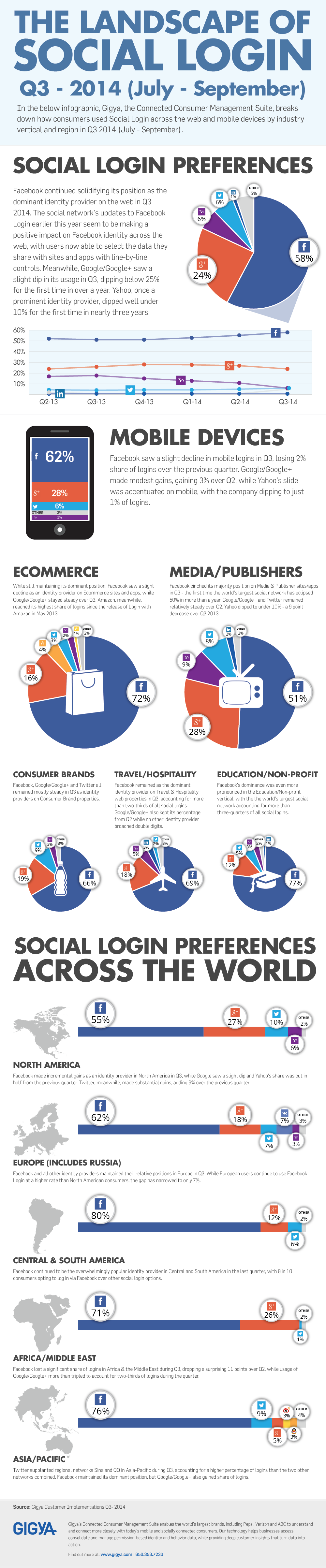 Social Login preferences across the world - #infographic