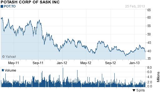 Potash Corp. (POT) 2 Year Chart