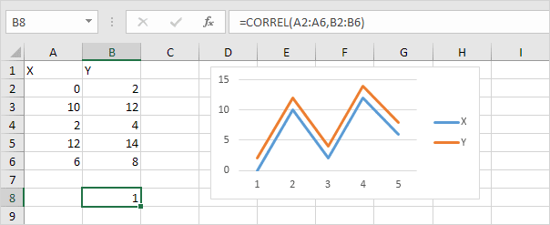 Perfect Positive Correlation in Excel