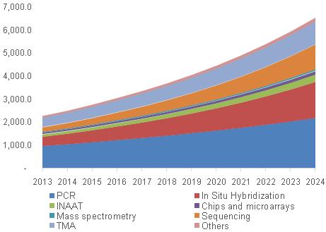 U.S. molecular diagnostics market