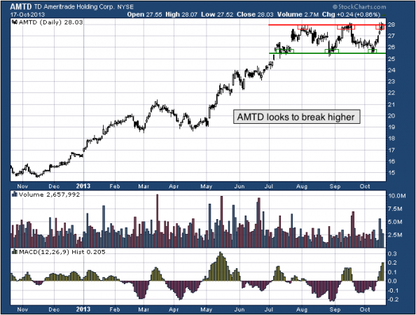 1-year chart of AMTD (TD Ameritrade Holding Corporation)