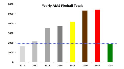 Yearly AMS Fireball Totals as of 5/2018