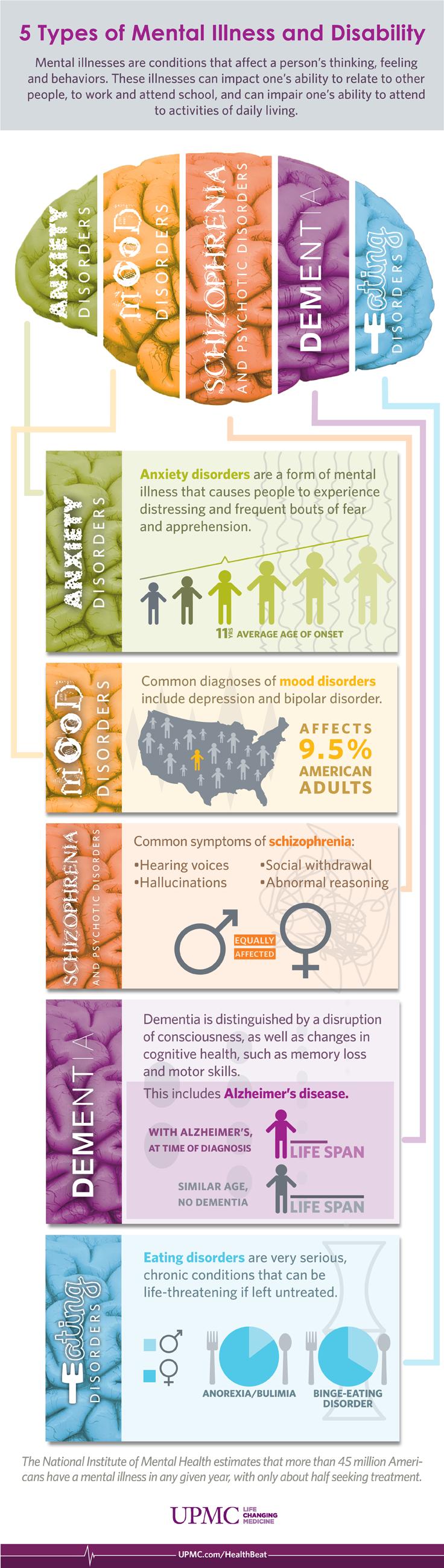 Infographic: 5 Types of Mental Illness | UPMC HealthBeat