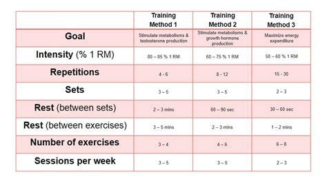 long   strength training session