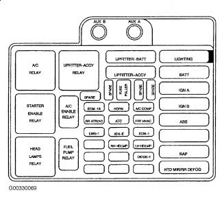 1989 Chevrolet Astro Fuse Box Diagram - wiring diagram power-stroke -  power-stroke.labottegadisilvia.it | 1998 Chevy Astro Van Fuse Box |  | power-stroke.labottegadisilvia.it