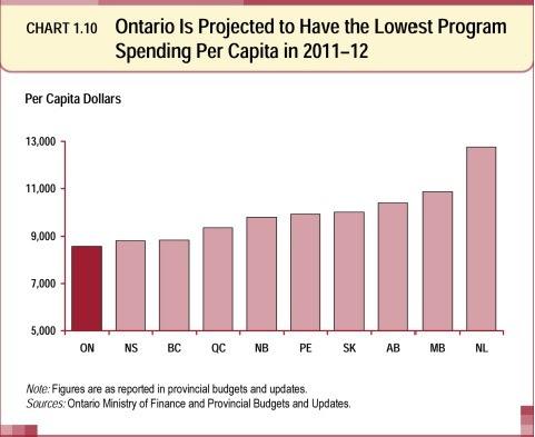 Workers Compensation: Workers Compensation Canada Ontario