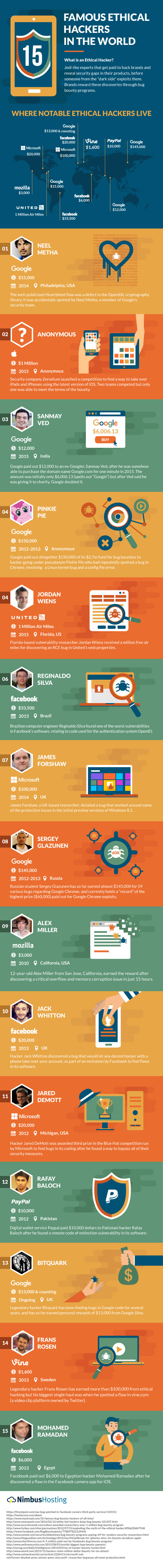 15 Most Notable Ethical Hackers In The World