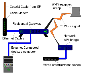 A simplified illustration of a home network