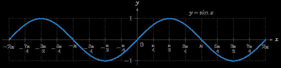 Graphing the Trigonometric Functions ‹ OpenCurriculum