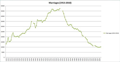 Catholic Marriages in England and Wales (1913-2010)