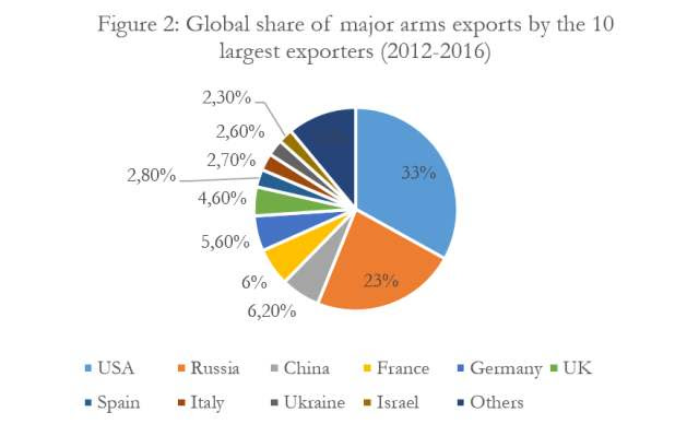Arms Sales: Arming Poor Countries Enriches Rich Countries - Source: SIPRI Arms Transfer Database (20 Feb. 2017)