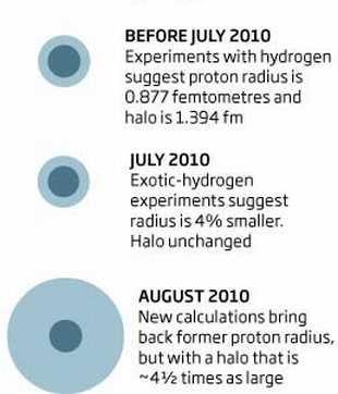 proton_change