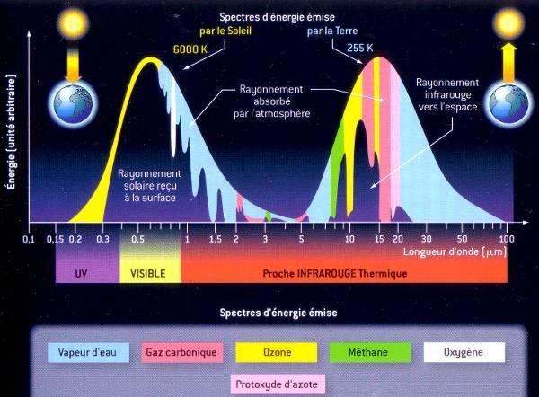 http://notech.franceserv.info/meteorologie/spectre-energetique-1.jpg